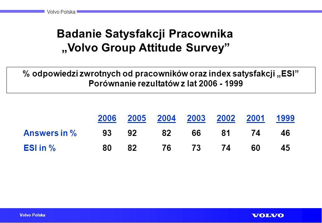 Volvo Polska % odpowiedzi zwrotnych od pracowników oraz index satysfakcji ESI Porównanie rezultatów z lat 2006 - 1999 Badanie Satysfakcji Pracownika V
