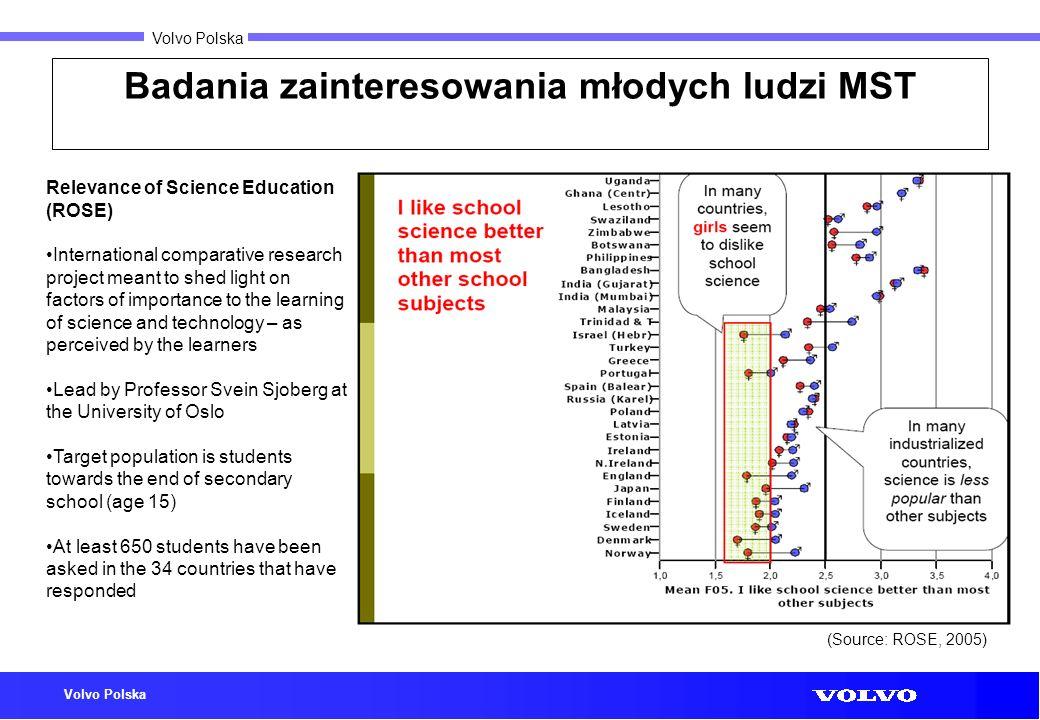 Volvo Polska Badania zainteresowania młodych ludzi MST (Source: ROSE, 2005) Relevance of Science Education (ROSE) International comparative research p