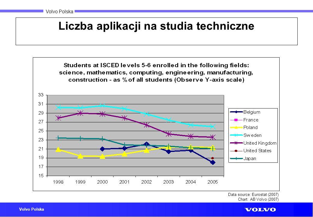 Volvo Polska Liczba aplikacji na studia techniczne Data source: Eurostat (2007) Chart: AB Volvo (2007)