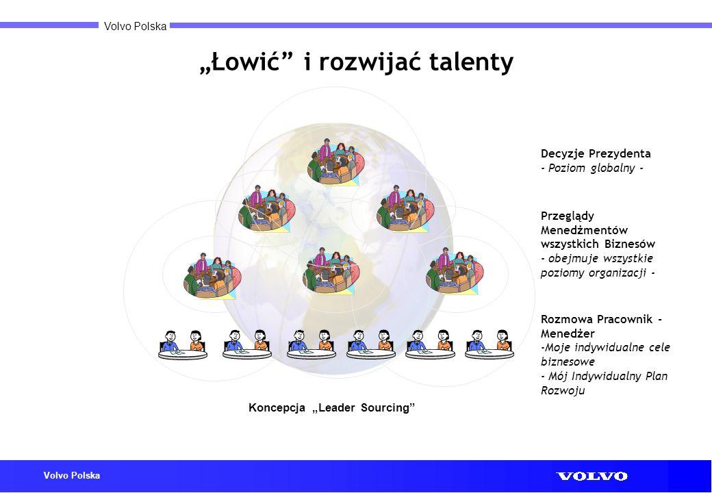 Volvo Polska Łowić i rozwijać talenty Rozmowa Pracownik - Menedżer -Moje indywidualne cele biznesowe - Mój Indywidualny Plan Rozwoju Przeglądy Menedżm