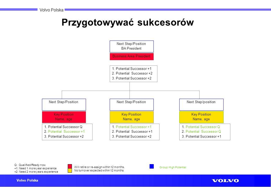 Volvo Polska Przygotowywać sukcesorów Business Area President Q: Qualified/Ready now +1: Need 1 more year experience +2: Need 2 more years experience