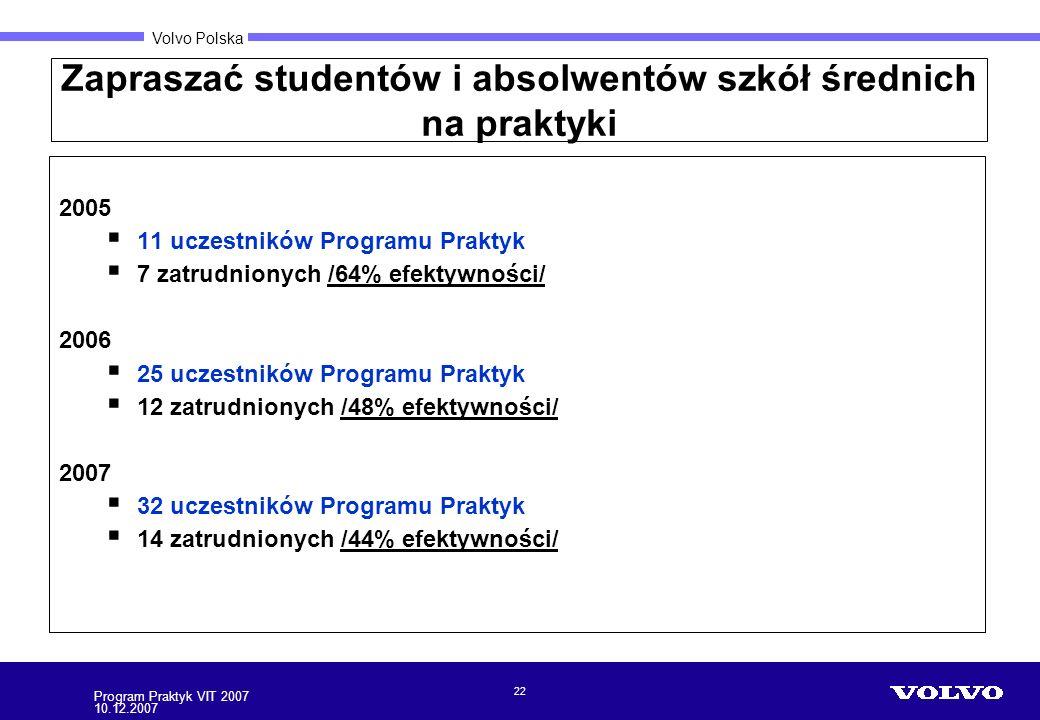 Volvo Polska Zapraszać studentów i absolwentów szkół średnich na praktyki 22 Program Praktyk VIT 2007 10.12.2007 2005 11 uczestników Programu Praktyk