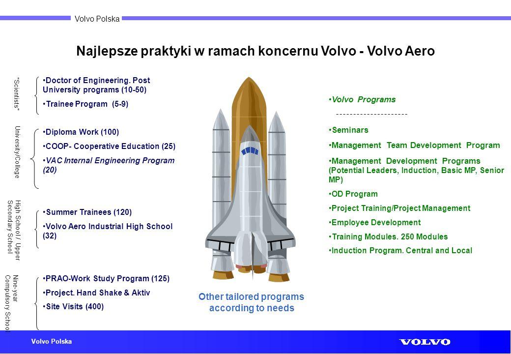 Volvo Polska Volvo Programs Seminars Management Team Development Program Management Development Programs (Potential Leaders, Induction, Basic MP, Seni