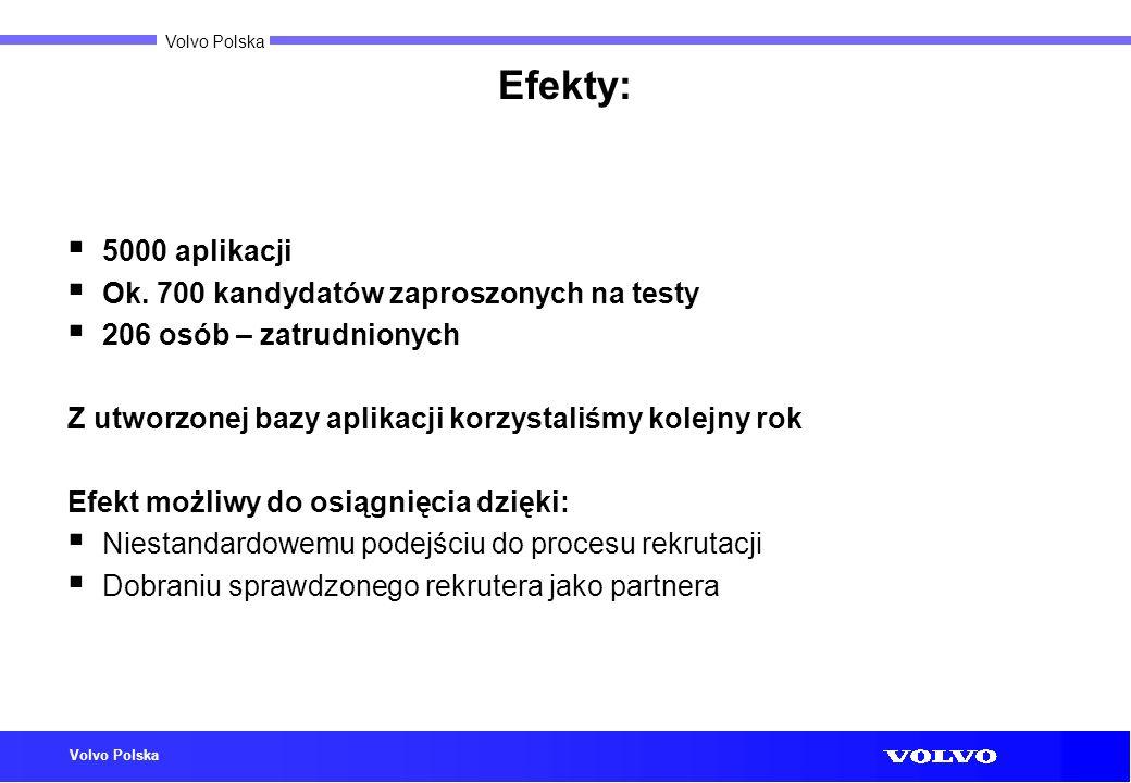 Volvo Polska Efekty: 5000 aplikacji Ok. 700 kandydatów zaproszonych na testy 206 osób – zatrudnionych Z utworzonej bazy aplikacji korzystaliśmy kolejn