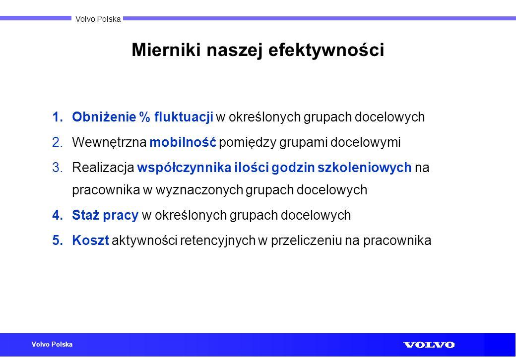 Volvo Polska Mierniki naszej efektywności 1.Obniżenie % fluktuacji w określonych grupach docelowych 2.Wewnętrzna mobilność pomiędzy grupami docelowymi