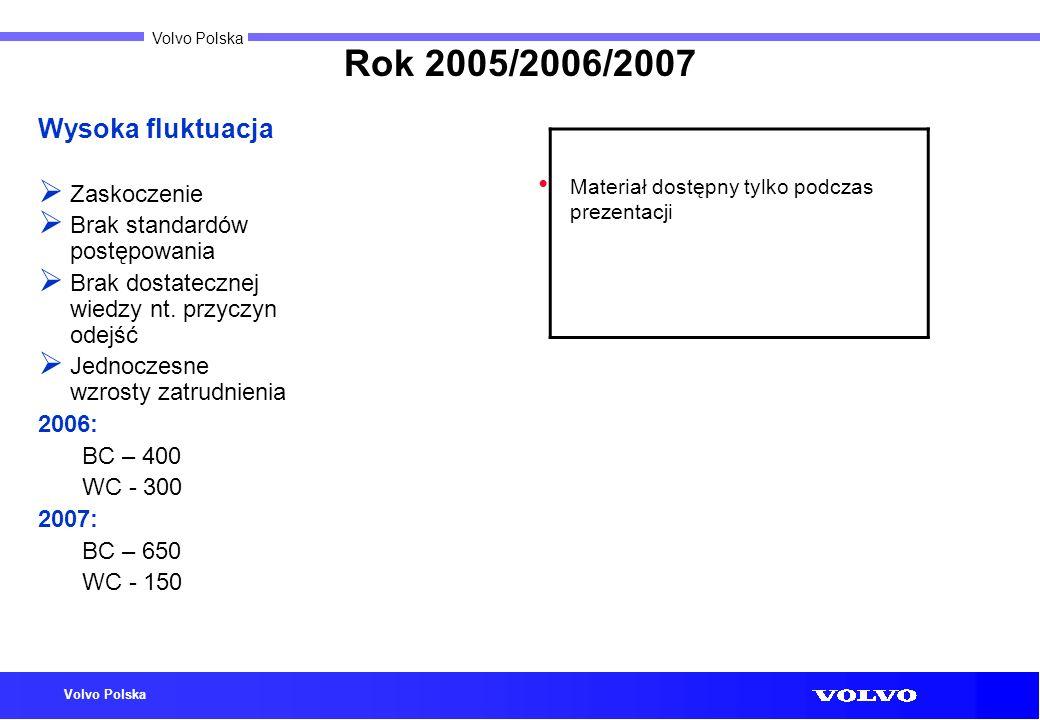 Volvo Polska Rok 2005/2006/2007 Wysoka fluktuacja Zaskoczenie Brak standardów postępowania Brak dostatecznej wiedzy nt. przyczyn odejść Jednoczesne wz