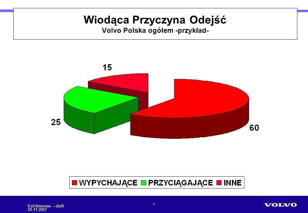 Volvo Polska Wiodąca Przyczyna Odejść Volvo Polska ogółem -przykład- 7 Exit Interview – draft 20.11.2007