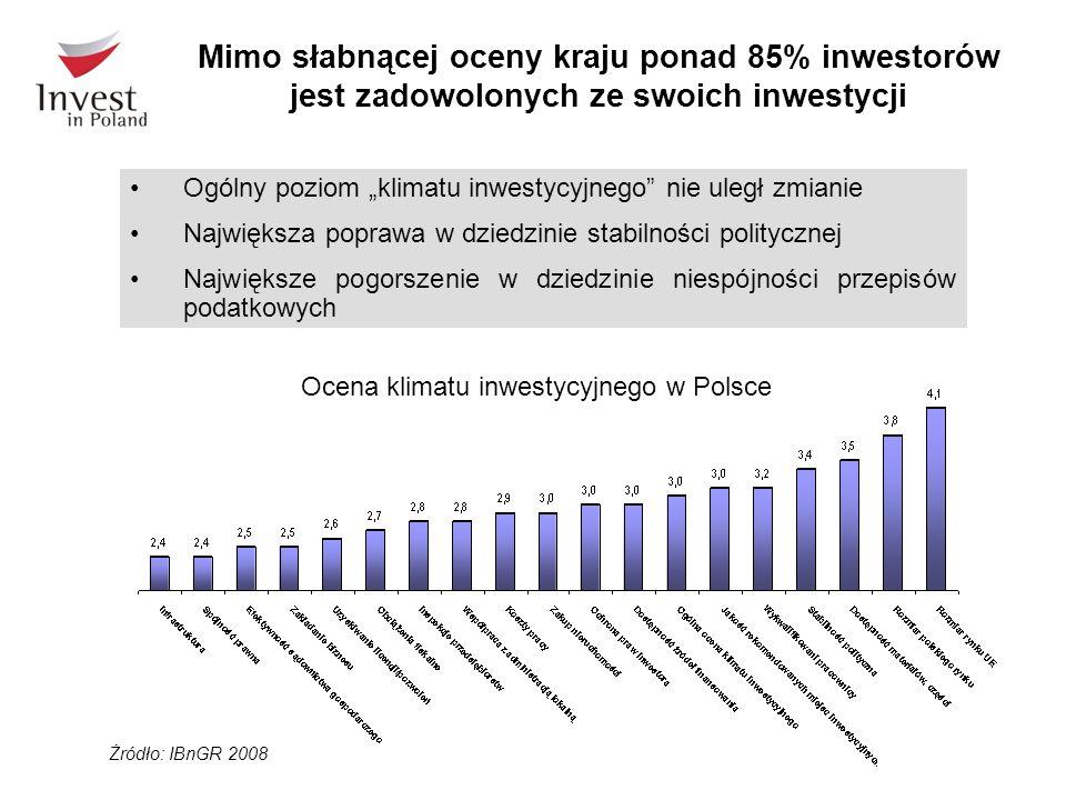 Mimo słabnącej oceny kraju ponad 85% inwestorów jest zadowolonych ze swoich inwestycji Ogólny poziom klimatu inwestycyjnego nie uległ zmianie Największa poprawa w dziedzinie stabilności politycznej Największe pogorszenie w dziedzinie niespójności przepisów podatkowych Ocena klimatu inwestycyjnego w Polsce Żródło: IBnGR 2008