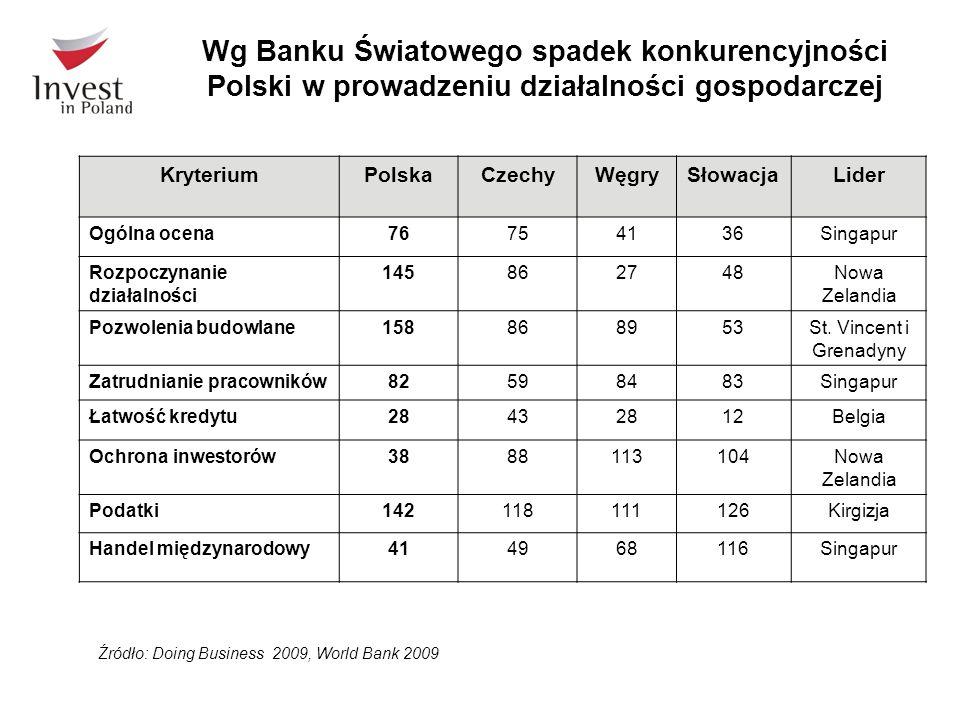 Wg Banku Światowego spadek konkurencyjności Polski w prowadzeniu działalności gospodarczej Źródło: Doing Business 2009, World Bank 2009 KryteriumPolskaCzechyWęgrySłowacjaLider Ogólna ocena76754136Singapur Rozpoczynanie działalności 145862748Nowa Zelandia Pozwolenia budowlane158868953St.