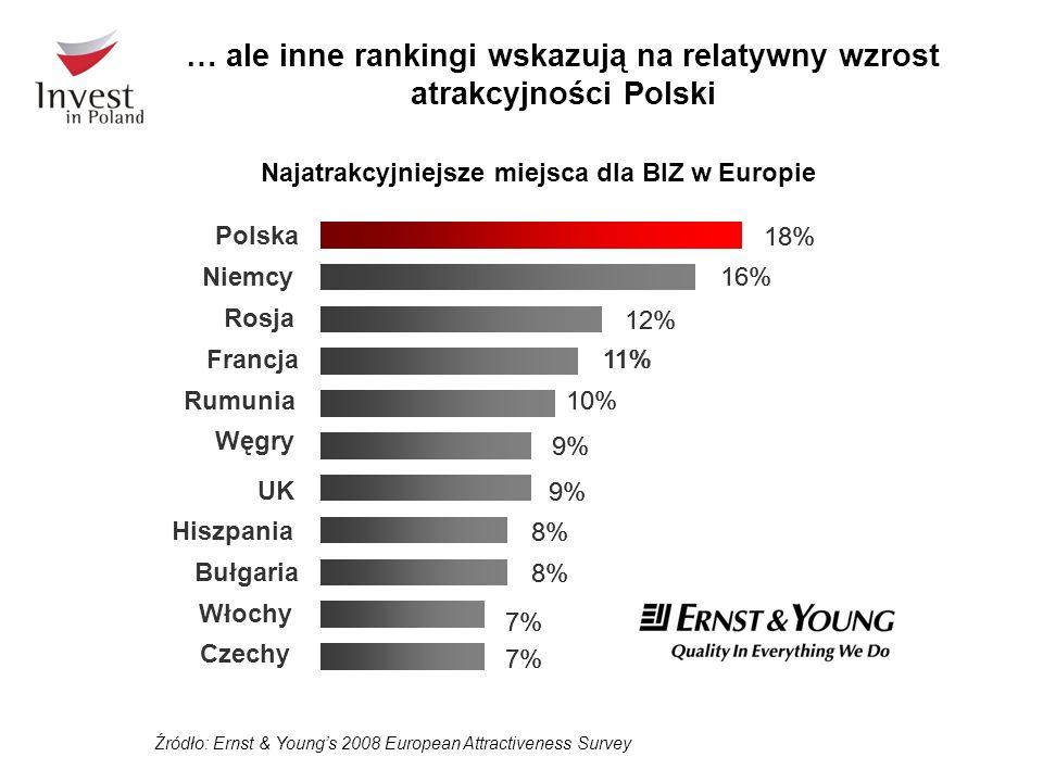 … ale inne rankingi wskazują na relatywny wzrost atrakcyjności Polski Źródło: Ernst & Youngs 2008 European Attractiveness Survey 7% 8% 9% 10% 11% 12% 16% 18% Czechy Polska 7% 8% 9% 10% 11% 12% 16% 18% Włochy Bułgaria Hiszpania UK Węgry Rumunia Francja Rosja Niemcy Najatrakcyjniejsze miejsca dla BIZ w Europie