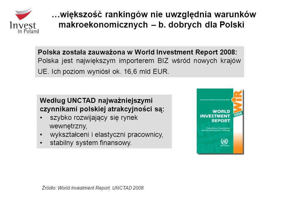 …większość rankingów nie uwzględnia warunków makroekonomicznych – b. dobrych dla Polski Źródło: World Investment Report, UNCTAD 2008 Polska została za