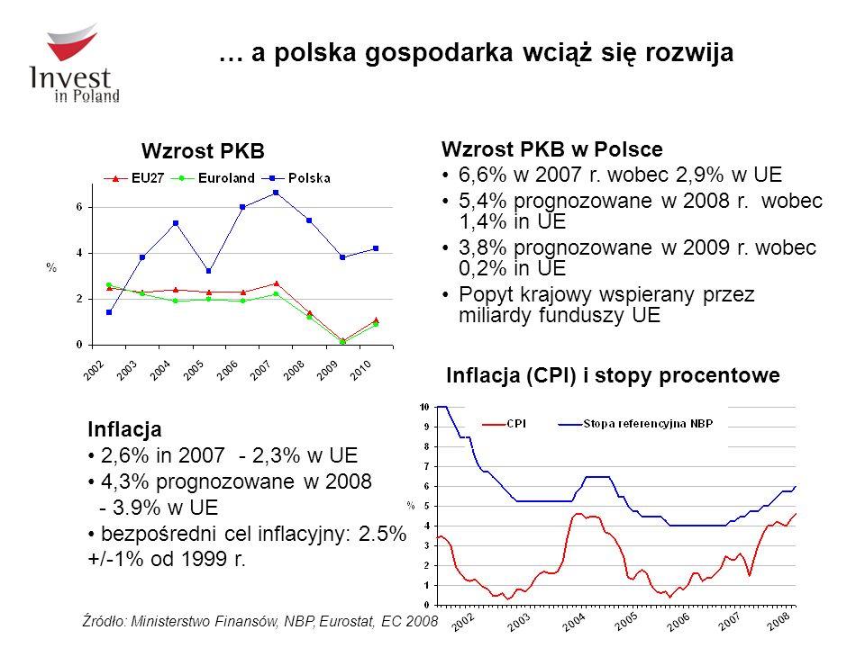 Wzrost PKB w Polsce 6,6% w 2007 r. wobec 2,9% w UE 5,4% prognozowane w 2008 r. wobec 1,4% in UE 3,8% prognozowane w 2009 r. wobec 0,2% in UE Popyt kra