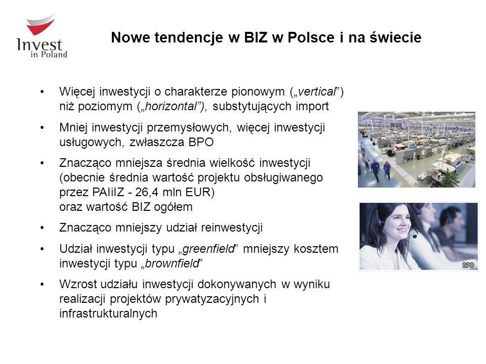 Nowe tendencje w BIZ w Polsce i na świecie Więcej inwestycji o charakterze pionowym (vertical) niż poziomym (horizontal), substytujących import Mniej inwestycji przemysłowych, więcej inwestycji usługowych, zwłaszcza BPO Znacząco mniejsza średnia wielkość inwestycji (obecnie średnia wartość projektu obsługiwanego przez PAIiIZ - 26,4 mln EUR) oraz wartość BIZ ogółem Znacząco mniejszy udział reinwestycji Udział inwestycji typu greenfield mniejszy kosztem inwestycji typu brownfield Wzrost udziału inwestycji dokonywanych w wyniku realizacji projektów prywatyzacyjnych i infrastrukturalnych