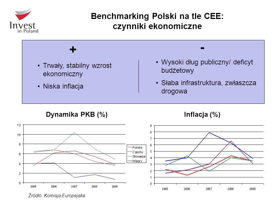 Benchmarking Polski na tle CEE: czynniki ekonomiczne Źródło: Komisja Europejska Trwały, stabilny wzrost ekonomiczny Niska inflacja Wysoki dług publiczny/ deficyt budżetowy Słaba infrastruktura, zwłaszcza drogowa + - Dynamika PKB (%)Inflacja (%)