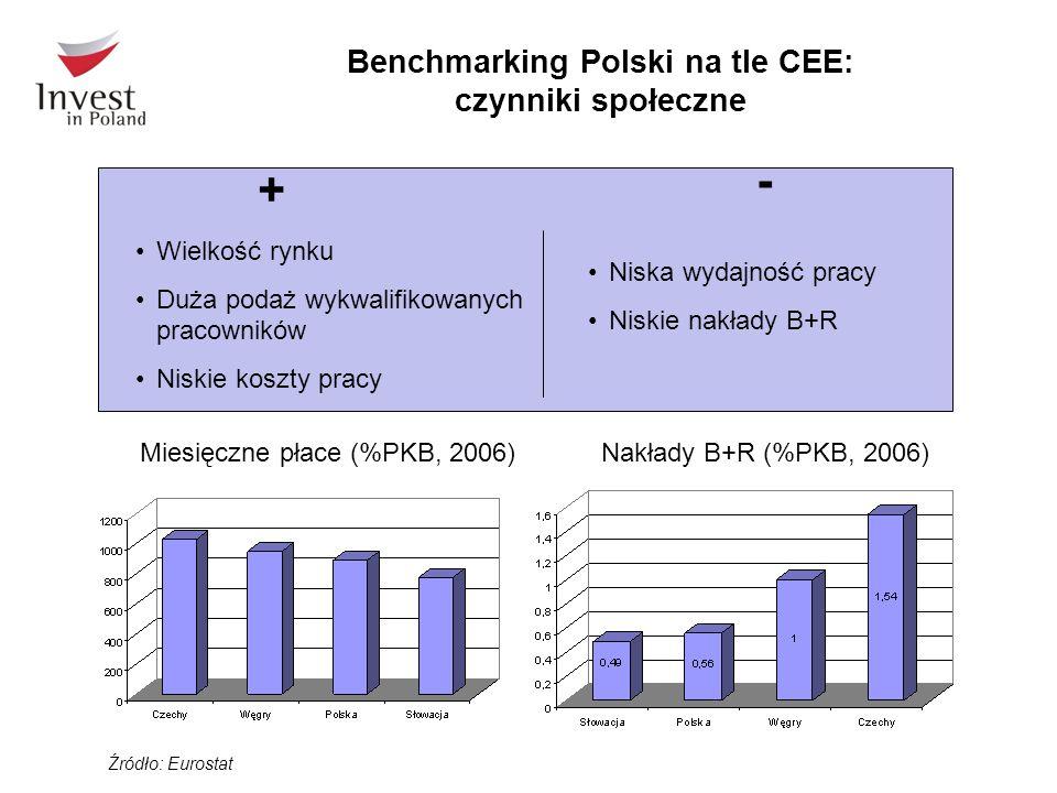 Wielkość rynku Duża podaż wykwalifikowanych pracowników Niskie koszty pracy Źródło: Eurostat Niska wydajność pracy Niskie nakłady B+R + - Benchmarking Polski na tle CEE: czynniki społeczne Nakłady B+R (%PKB, 2006) Miesięczne płace (%PKB, 2006)