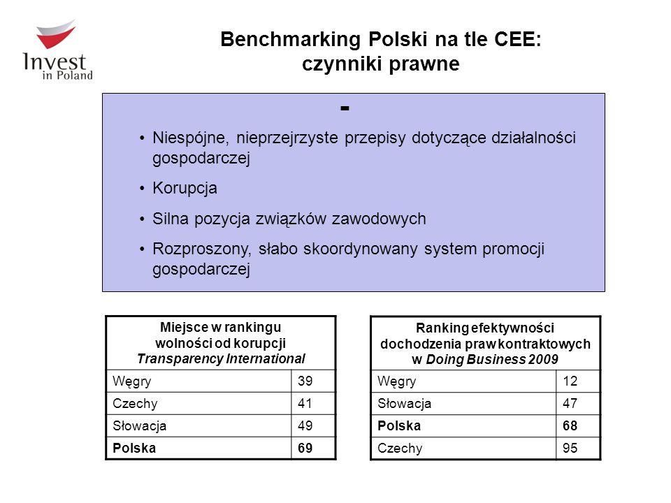 Niespójne, nieprzejrzyste przepisy dotyczące działalności gospodarczej Korupcja Silna pozycja związków zawodowych Rozproszony, słabo skoordynowany system promocji gospodarczej - Benchmarking Polski na tle CEE: czynniki prawne Miejsce w rankingu wolności od korupcji Transparency International Węgry39 Czechy41 Słowacja49 Polska69 Ranking efektywności dochodzenia praw kontraktowych w Doing Business 2009 Węgry12 Słowacja47 Polska68 Czechy95