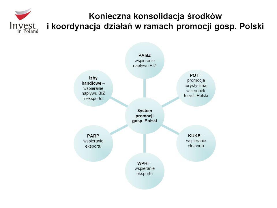 Konieczna konsolidacja środków i koordynacja działań w ramach promocji gosp. Polski System promocji gosp. Polski PAIiIZ wspieranie napływu BIZ POT – p