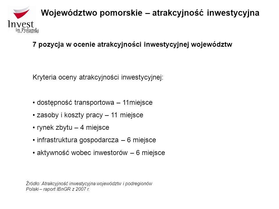 7 pozycja w ocenie atrakcyjności inwestycyjnej województw Źródło: Atrakcyjność inwestycyjna województw i podregionów Polski – raport IBnGR z 2007 r. W