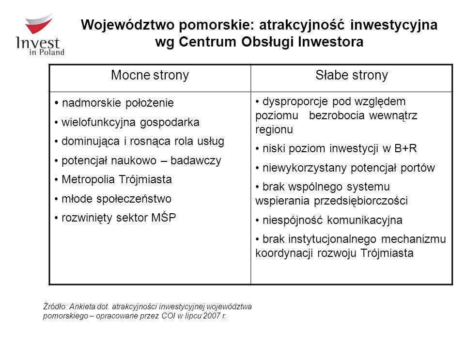 Źródło: Ankieta dot. atrakcyjności inwestycyjnej województwa pomorskiego – opracowane przez COI w lipcu 2007 r. Województwo pomorskie: atrakcyjność in