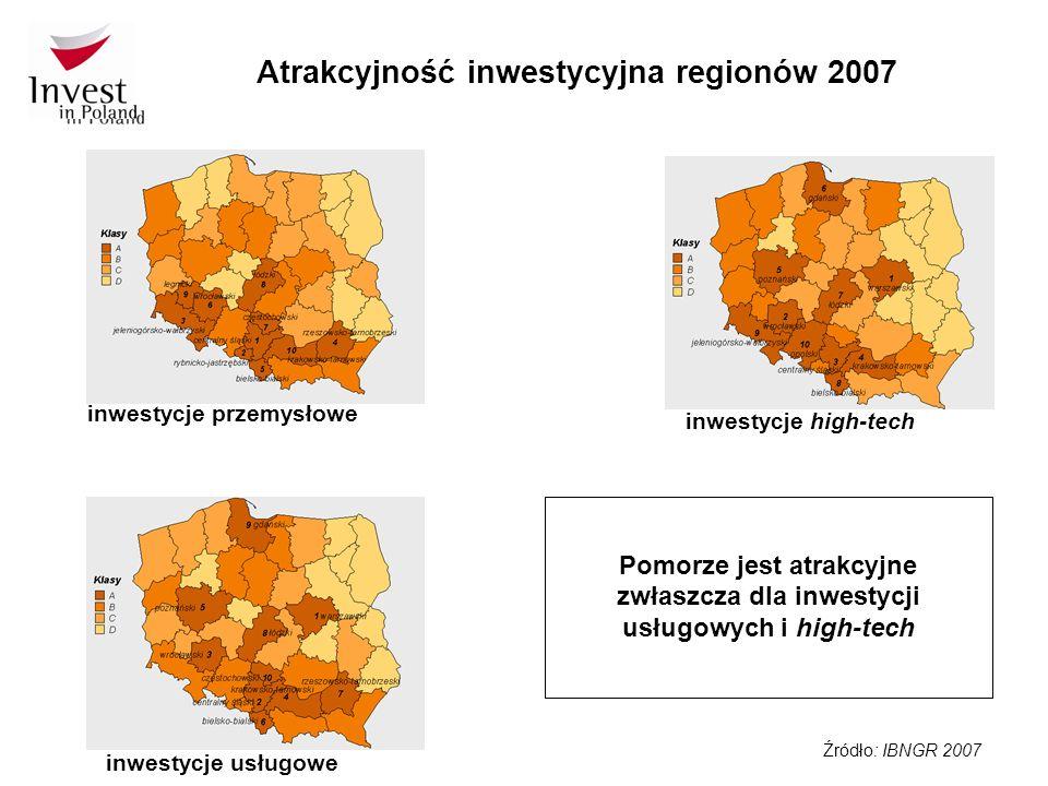 Źródło: IBNGR 2007 Atrakcyjność inwestycyjna regionów 2007 inwestycje przemysłowe inwestycje usługowe inwestycje high-tech Pomorze jest atrakcyjne zwłaszcza dla inwestycji usługowych i high-tech