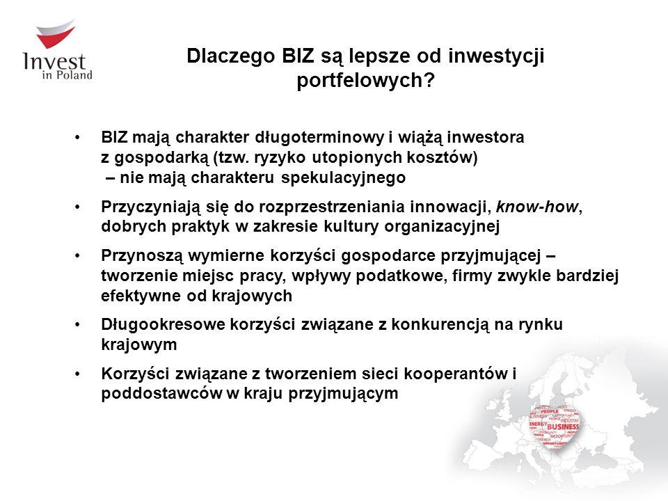 Dlaczego BIZ są lepsze od inwestycji portfelowych? BIZ mają charakter długoterminowy i wiążą inwestora z gospodarką (tzw. ryzyko utopionych kosztów) –