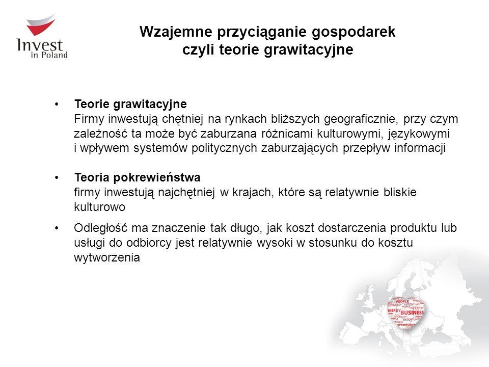 Twarde i miękkie czynniki lokalizacji BIZ Źródło: Dziemianowicz, 1998
