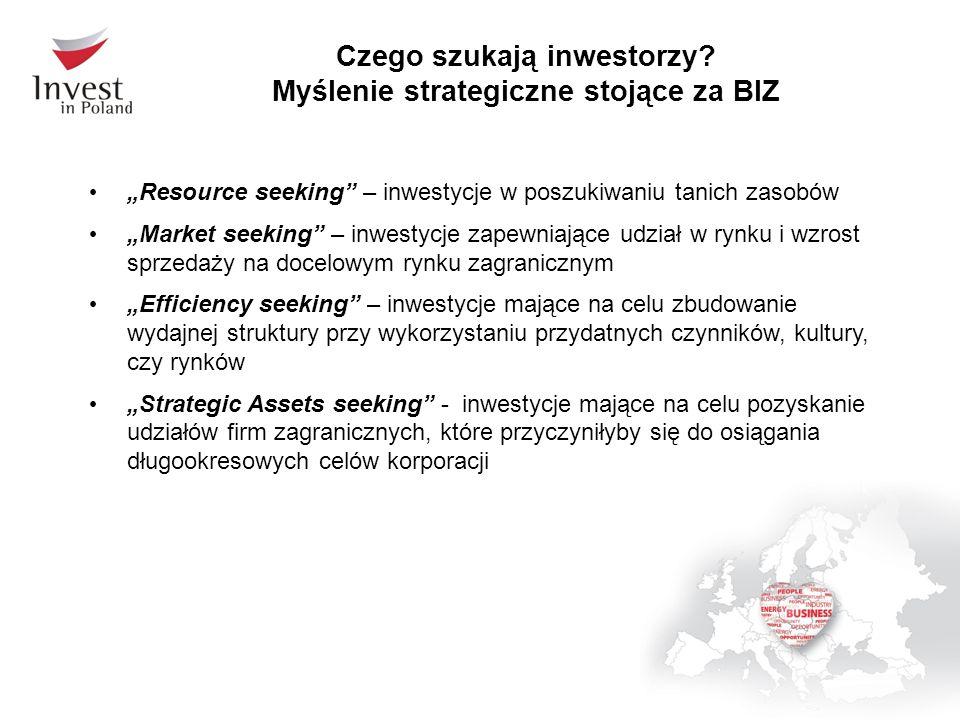 Czego szukają inwestorzy? Myślenie strategiczne stojące za BIZ Resource seeking – inwestycje w poszukiwaniu tanich zasobów Market seeking – inwestycje