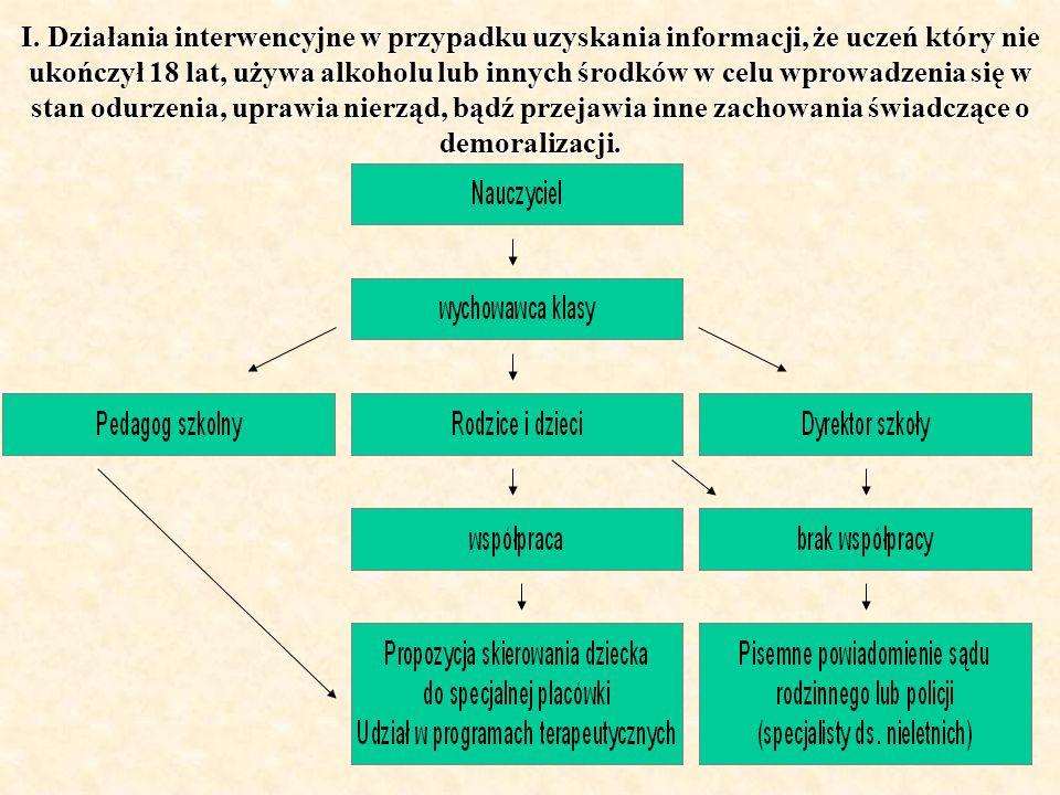 I. Działania interwencyjne w przypadku uzyskania informacji, że uczeń który nie ukończył 18 lat, używa alkoholu lub innych środków w celu wprowadzenia