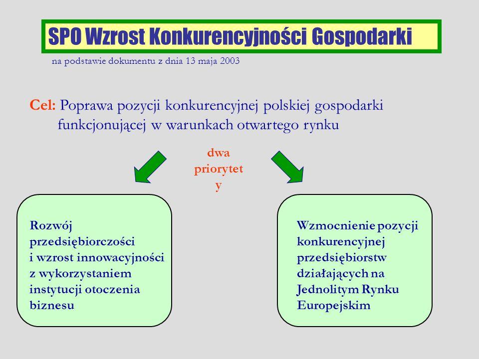 SPO Wzrost Konkurencyjności Gospodarki Cel: Poprawa pozycji konkurencyjnej polskiej gospodarki funkcjonującej w warunkach otwartego rynku dwa prioryte