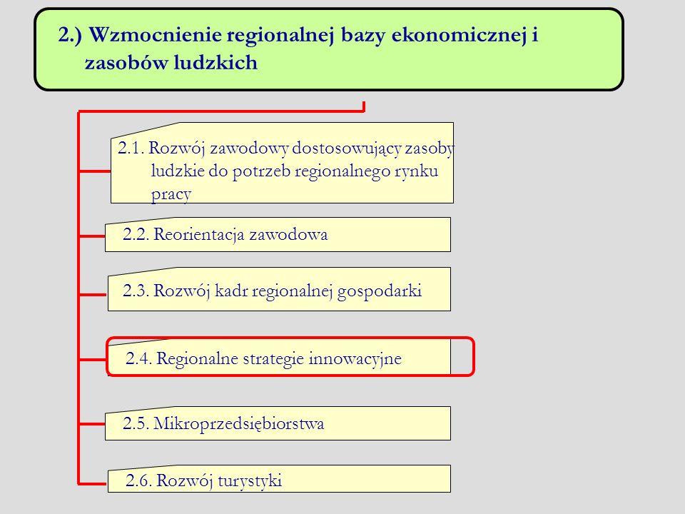 2.) Wzmocnienie regionalnej bazy ekonomicznej i zasobów ludzkich 2.1. Rozwój zawodowy dostosowujący zasoby ludzkie do potrzeb regionalnego rynku pracy