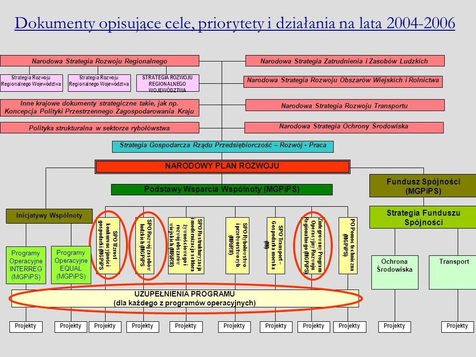 SPO Wzrost konkurencyjności gospodarki (MGPiPS SPO Rozwój zasobów ludzkich (MGPiPS SPO Restrukturyzacja i modernizacja sektora żywnościowego i rozwój