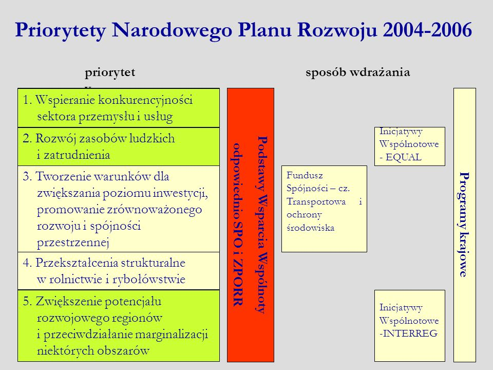 1. Wspieranie konkurencyjności sektora przemysłu i usług Priorytety Narodowego Planu Rozwoju 2004-2006 priorytet y sposób wdrażania 2. Rozwój zasobów