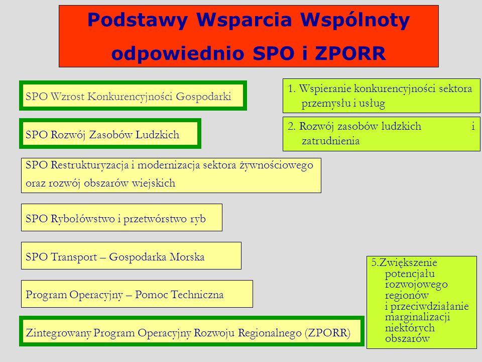 Podstawy Wsparcia Wspólnoty odpowiednio SPO i ZPORR SPO Restrukturyzacja i modernizacja sektora żywnościowego oraz rozwój obszarów wiejskich SPO Ryboł