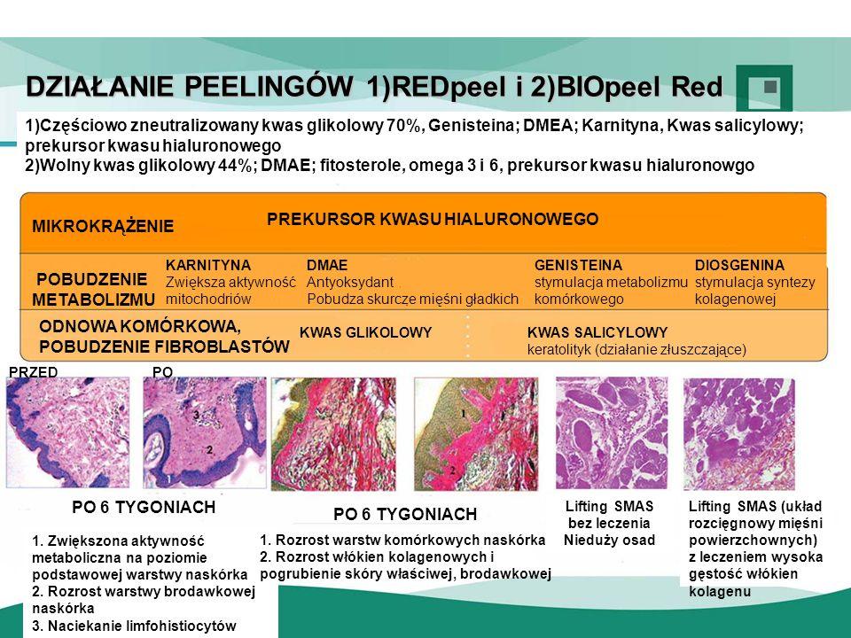 RedPeel – charakterystyka PEELING i wskazania: - Leczenie odmładzające fakturę skóry.