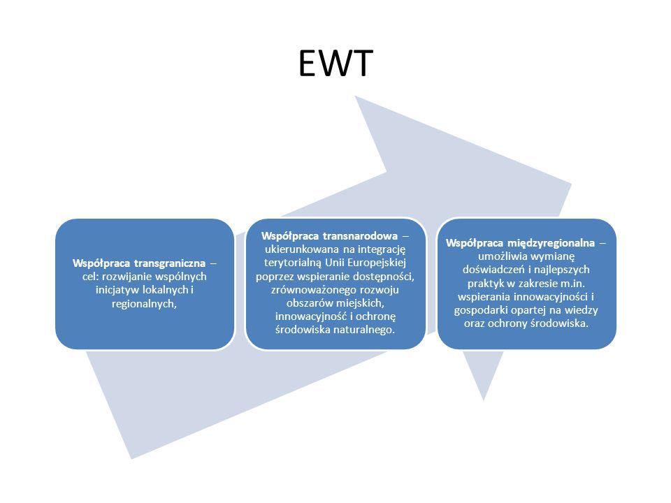 EWT Współpraca transgraniczna – cel: rozwijanie wspólnych inicjatyw lokalnych i regionalnych, Współpraca transnarodowa – ukierunkowana na integrację t