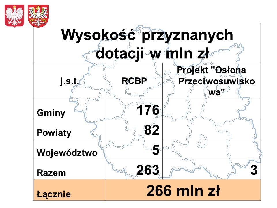 Wysokość przyznanych dotacji w mln zł j.s.t.RCBP Projekt