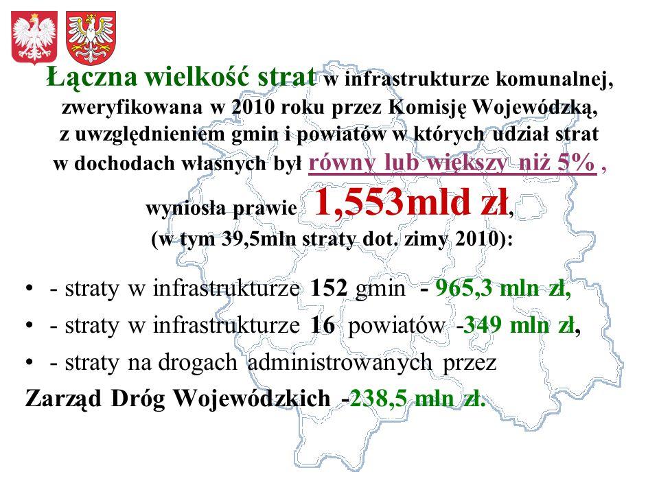 Łączna wielkość strat w infrastrukturze komunalnej, zweryfikowana w 2010 roku przez Komisję Wojewódzką, z uwzględnieniem gmin i powiatów w których udz