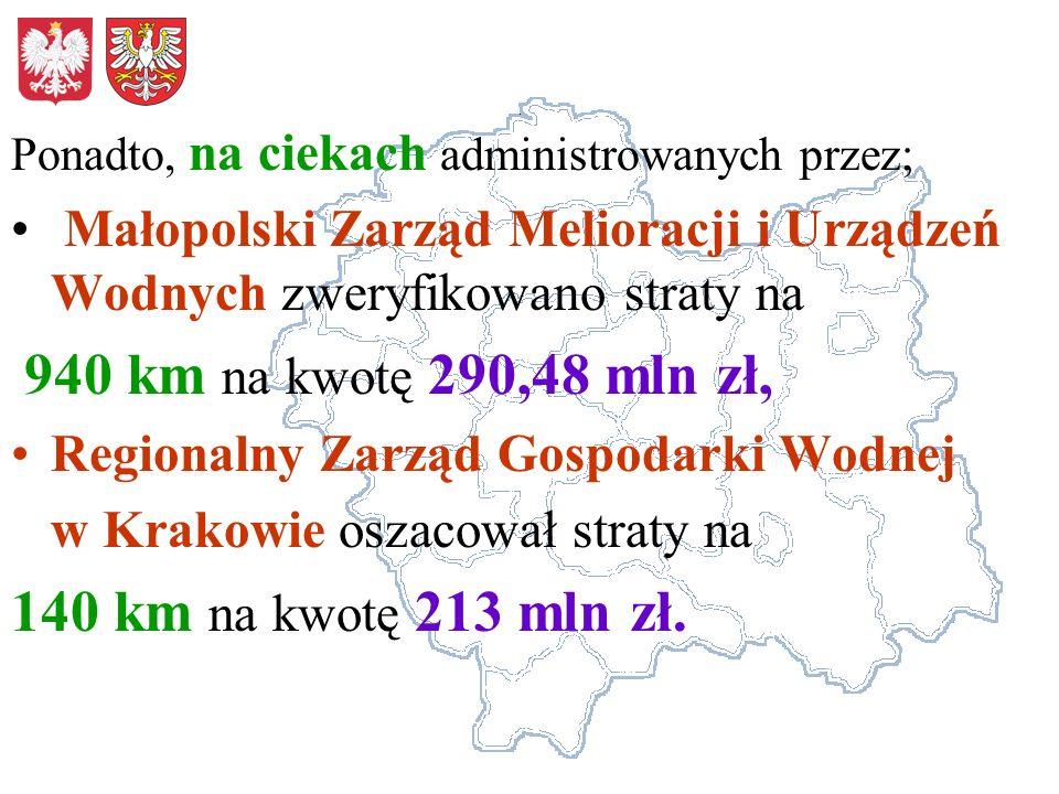 Ponadto, na ciekach administrowanych przez; Małopolski Zarząd Melioracji i Urządzeń Wodnych zweryfikowano straty na 940 km na kwotę 290,48 mln zł, Reg