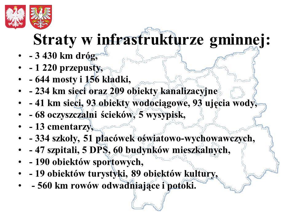 Straty w infrastrukturze gminnej: - 3 430 km dróg, - 1 220 przepusty, - 644 mosty i 156 kładki, - 234 km sieci oraz 209 obiekty kanalizacyjne - 41 km