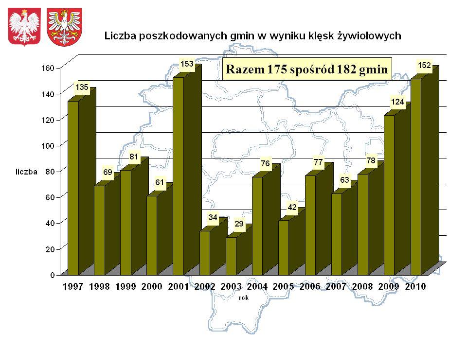 Łączna wielkość strat w infrastrukturze komunalnej, zweryfikowana w 2010 roku przez Komisję Wojewódzką, z uwzględnieniem gmin i powiatów w których udział strat w dochodach własnych był równy lub większy niż 5%, wyniosła prawie 1,553mld zł, (w tym 39,5mln straty dot.