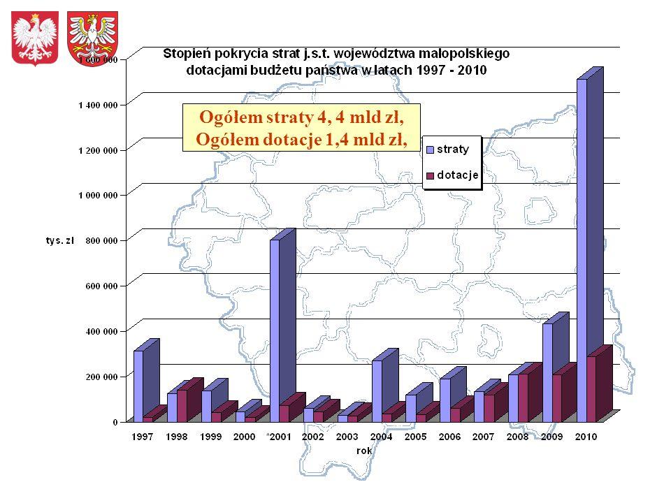 Ponadto, na ciekach administrowanych przez; Małopolski Zarząd Melioracji i Urządzeń Wodnych zweryfikowano straty na 940 km na kwotę 290,48 mln zł, Regionalny Zarząd Gospodarki Wodnej w Krakowie oszacował straty na 140 km na kwotę 213 mln zł.