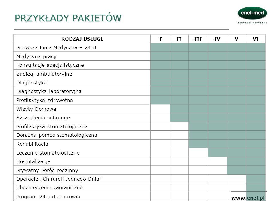 www.enel.pl PRZYKŁADY PAKIETÓW RODZAJ USŁUGI IIIIIIIVVVI Pierwsza Linia Medyczna – 24 H Medycyna pracy Konsultacje specjalistyczne Zabiegi ambulatoryj