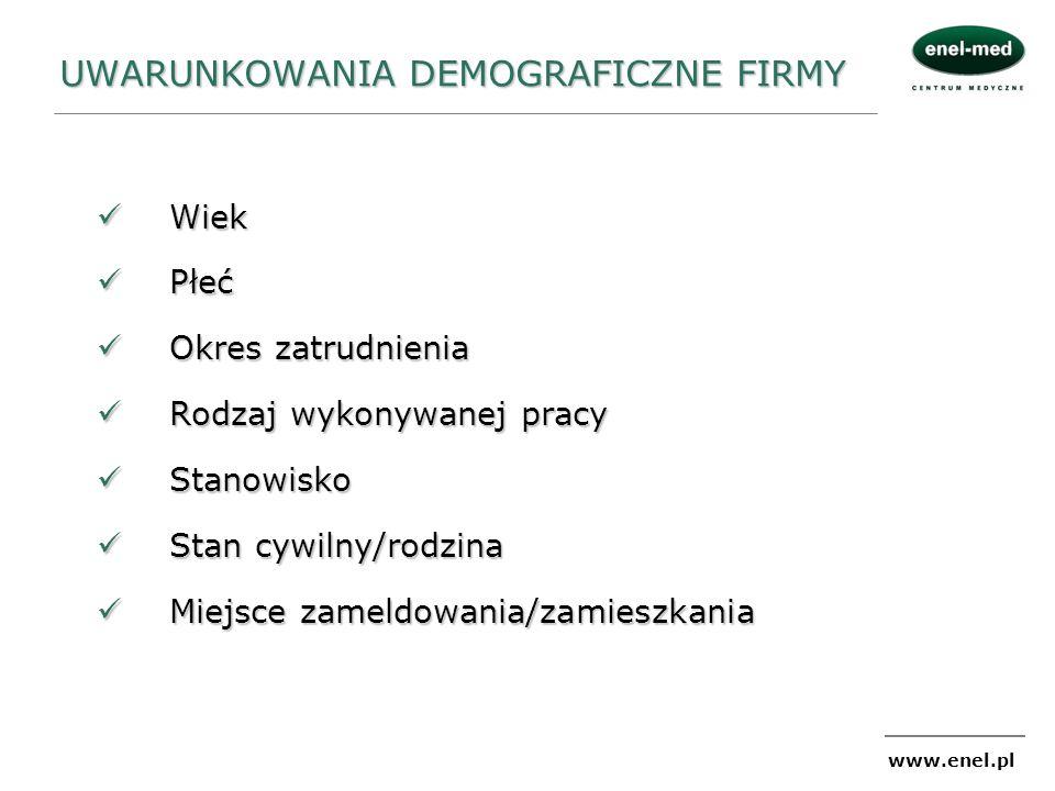 www.enel.pl UWARUNKOWANIA DEMOGRAFICZNE FIRMY Wiek Wiek Płeć Płeć Okres zatrudnienia Okres zatrudnienia Rodzaj wykonywanej pracy Rodzaj wykonywanej pr