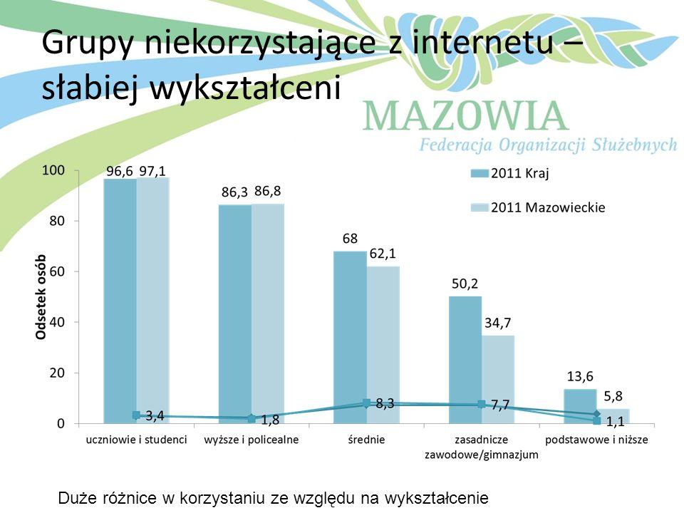Grupy niekorzystające z internetu – słabiej wykształceni Duże różnice w korzystaniu ze względu na wykształcenie