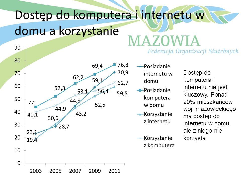 Dostęp do komputera i internetu w domu a korzystanie Dostęp do komputera i internetu nie jest kluczowy. Ponad 20% mieszkańców woj. mazowieckiego ma do