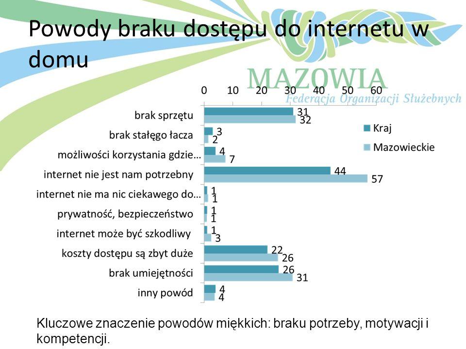 Powody braku dostępu do internetu w domu Kluczowe znaczenie powodów miękkich: braku potrzeby, motywacji i kompetencji.