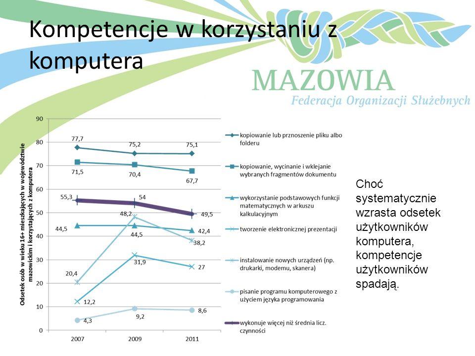 Kompetencje w korzystaniu z komputera Choć systematycznie wzrasta odsetek użytkowników komputera, kompetencje użytkowników spadają.