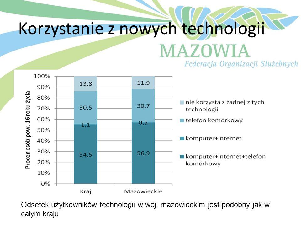 Korzystanie z nowych technologii Odsetek użytkowników technologii w woj. mazowieckim jest podobny jak w całym kraju