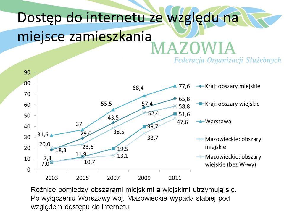 Dostęp do internetu ze względu na miejsce zamieszkania Różnice pomiędzy obszarami miejskimi a wiejskimi utrzymują się. Po wyłączeniu Warszawy woj. Maz