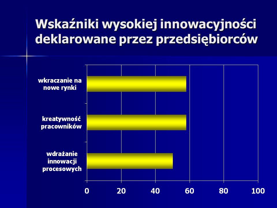 Wskaźniki wysokiej innowacyjności deklarowane przez przedsiębiorców